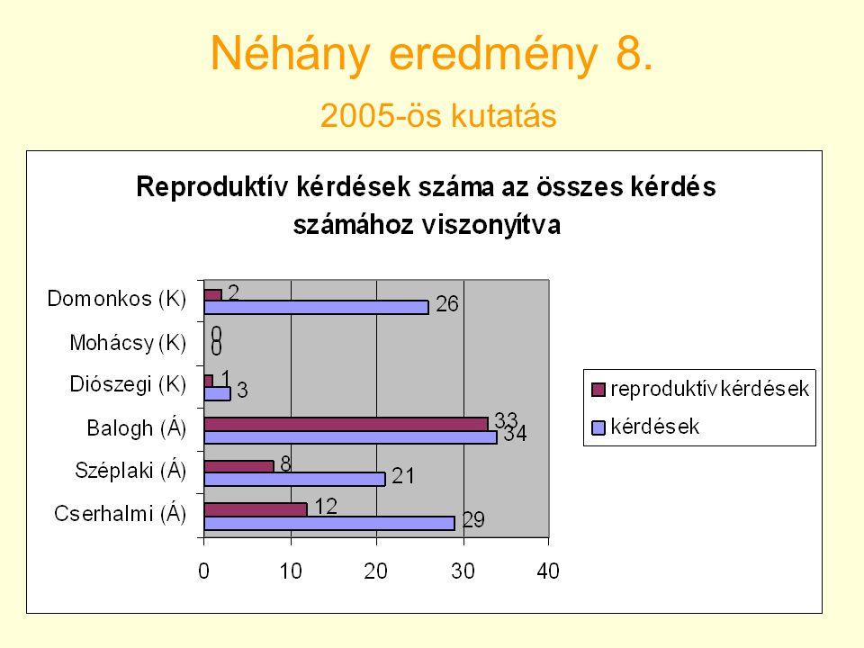 Néhány eredmény 8. 2005-ös kutatás