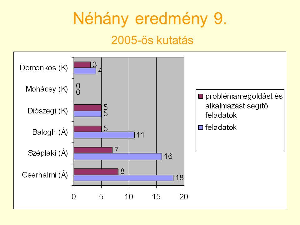 Néhány eredmény 9. 2005-ös kutatás
