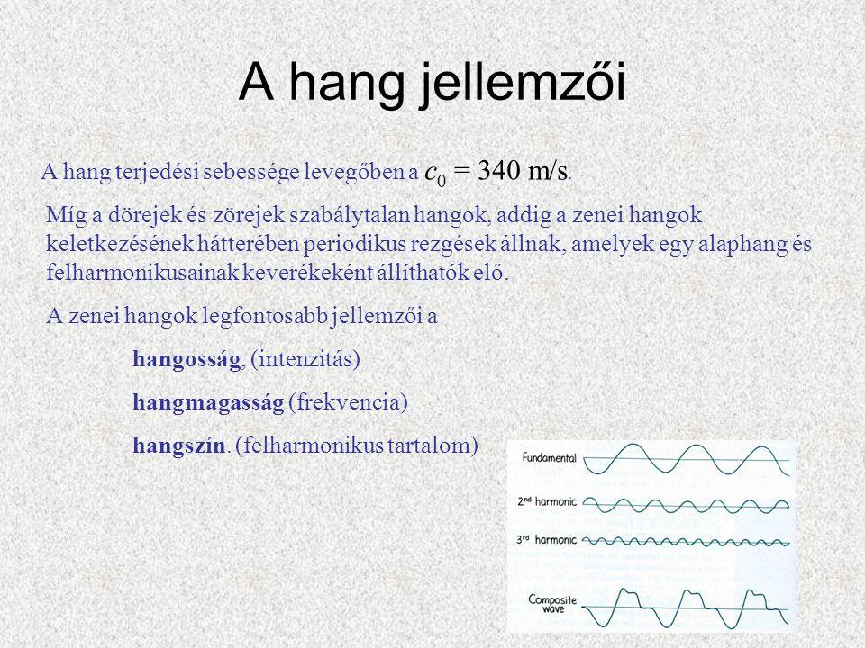 A hang jellemzői A hang terjedési sebessége levegőben a c 0 = 340 m/s.