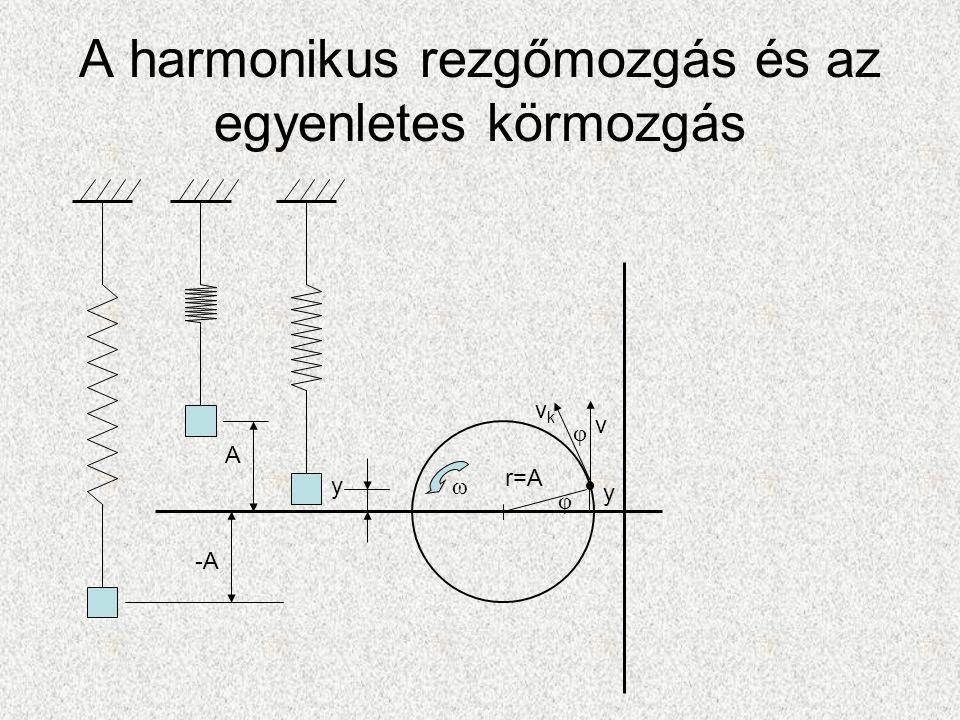 A harmonikus rezgőmozgás és az egyenletes körmozgás A -A y r=A y φ φ ω vkvk v