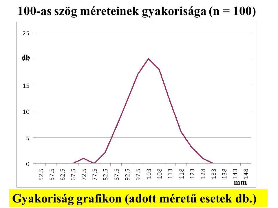 100-as szög méreteinek gyakorisága (n = 100) db mm Gyakoriság grafikon (adott méretű esetek db.)