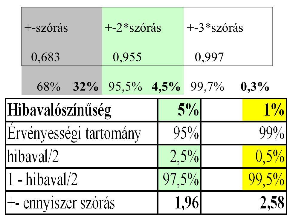 +-szórás+-2*szórás+-3*szórás 0,683 0,955 0,997 68%32%95,5%4,5%99,7%0,3%
