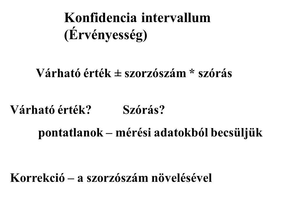 Konfidencia intervallum (Érvényesség) Várható érték ± szorzószám * szórás Várható érték Szórás.