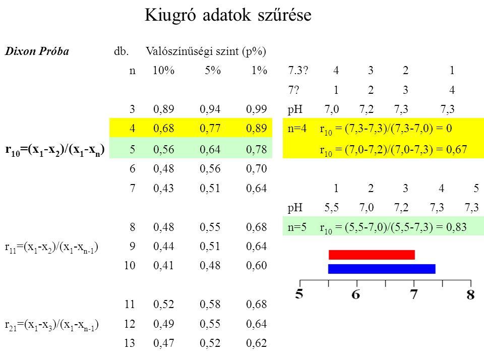 Dixon Próbadb.Valószínűségi szint (p%) n10%5%1%7.3 4321 7 1234 30,890,940,99pH7,07,27,3 40,680,770,89n=4r 10 = (7,3-7,3)/(7,3-7,0) = 0 r 10 =(x 1 -x 2 )/(x 1 -x n ) 50,560,640,78 r 10 = (7,0-7,2)/(7,0-7,3) = 0,67 60,480,560,70 70,430,510,6412345 pH5,57,07,27,3 80,480,550,68n=5r 10 = (5,5-7,0)/(5,5-7,3) = 0,83 r 11 =(x 1 -x 2 )/(x 1 -x n-1 )90,440,510,64 100,410,480,60 110,520,580,68 r 21 =(x 1 -x 3 )/(x 1 -x n-1 )120,490,550,64 130,470,520,62 Kiugró adatok szűrése