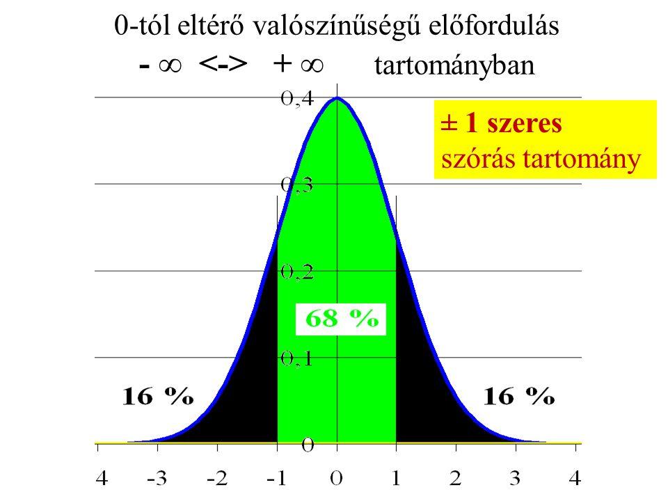 0-tól eltérő valószínűségű előfordulás - ∞ + ∞ tartományban ± 1 szeres szórás tartomány