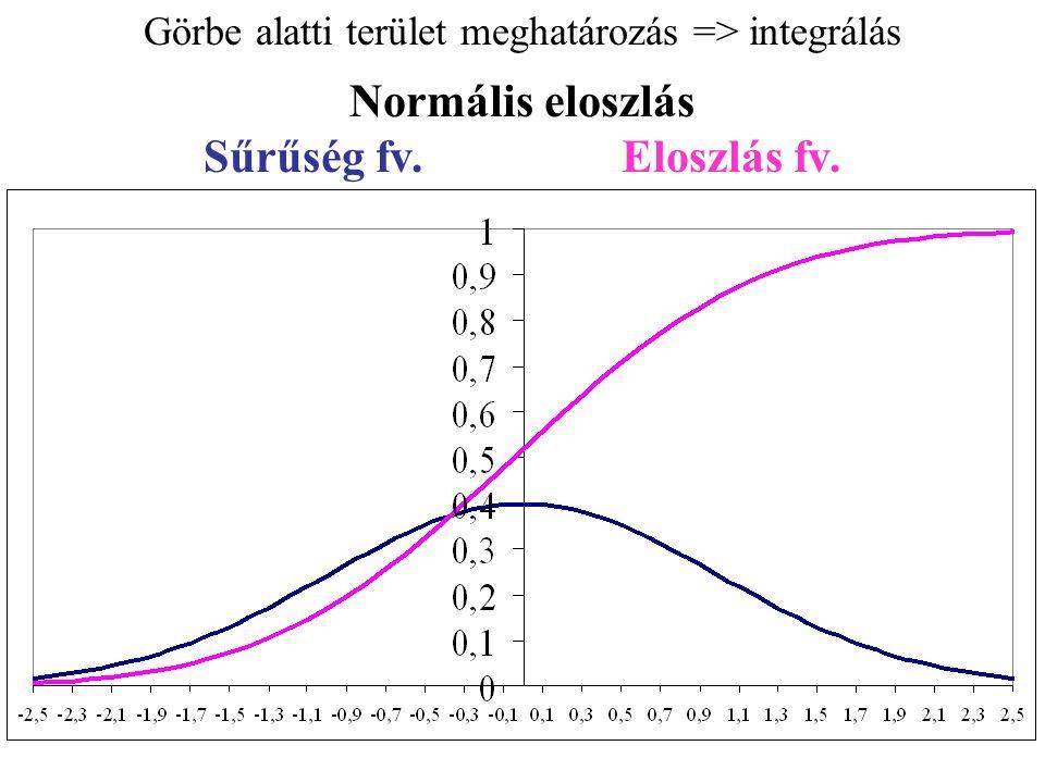 Görbe alatti terület meghatározás => integrálás Normális eloszlás Sűrűség fv.Eloszlás fv.