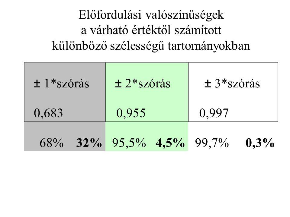 ± 1*szórás ± 2*szórás ± 3*szórás 0,683 0,955 0,997 68%32%95,5%4,5%99,7%0,3% Előfordulási valószínűségek a várható értéktől számított különböző szélességű tartományokban