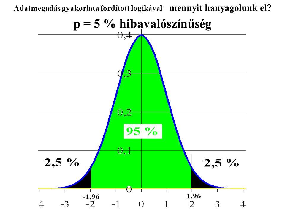 Adatmegadás gyakorlata fordított logikával – mennyit hanyagolunk el? p = 5 % hibavalószínűség