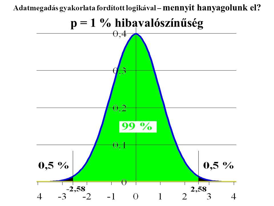 Adatmegadás gyakorlata fordított logikával – mennyit hanyagolunk el? p = 1 % hibavalószínűség