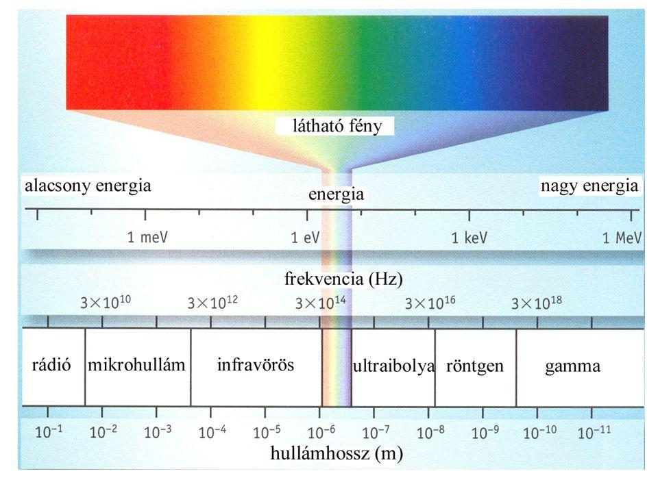 Röntgen sugárzás keltése: Wilhelm Konrad Rontgen (1845-1923) A röntgensugárzás diszkrét atomi elektronállapotok közötti átmenetekbôl vagy nagy kinetikus energiájú töltött részecskék lefékezése során keletkezik.