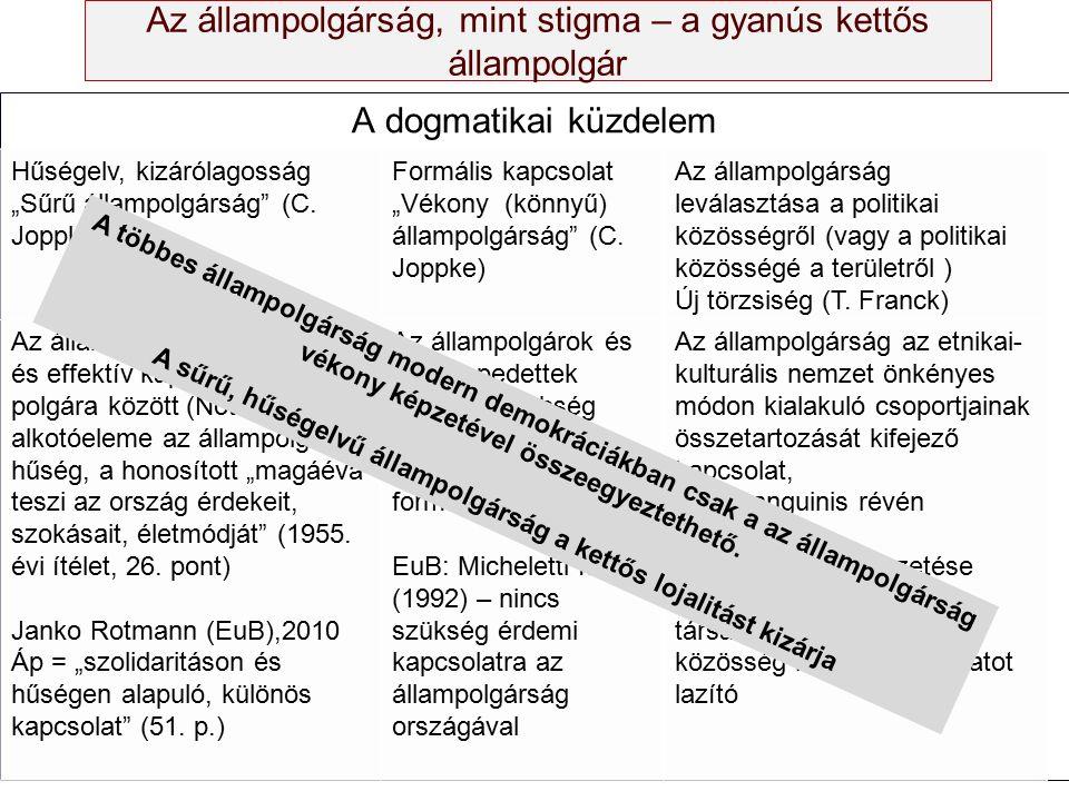 """Az állampolgárság, mint stigma – a gyanús kettős állampolgár A dogmatikai küzdelem Hűségelv, kizárólagosság """"Sűrű állampolgárság"""" (C. Joppke) Formális"""
