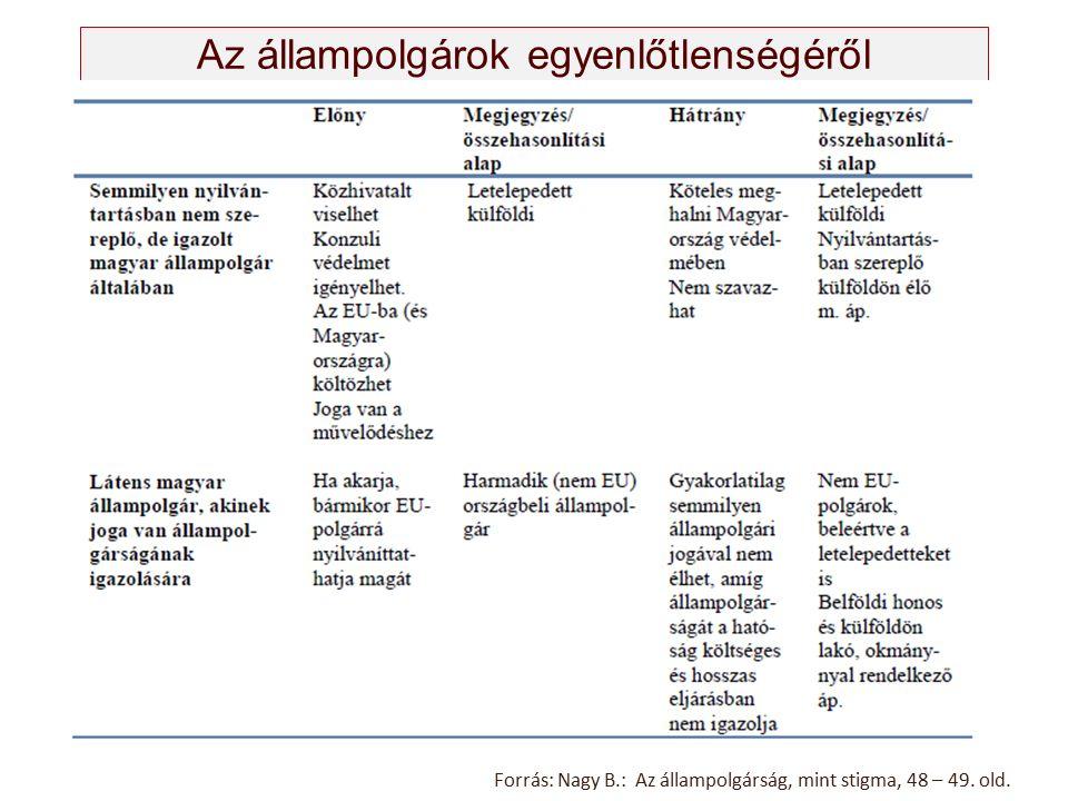 Forrás: Nagy B.: Az állampolgárság, mint stigma, 48 – 49. old.