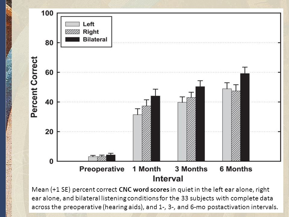 www.aok.pte.hu Mean (+1 SE) percent correct CNC word scores in quiet in the left ear alone, right ear alone, and bilateral listening conditions for the 33 subjects with complete data across the preoperative (hearing aids), and 1-, 3-, and 6-mo postactivation intervals.
