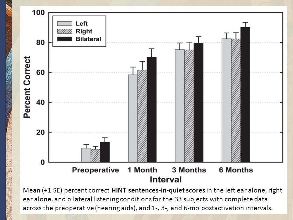 www.aok.pte.hu Mean (+1 SE) percent correct HINT sentences-in-quiet scores in the left ear alone, right ear alone, and bilateral listening conditions for the 33 subjects with complete data across the preoperative (hearing aids), and 1-, 3-, and 6-mo postactivation intervals.
