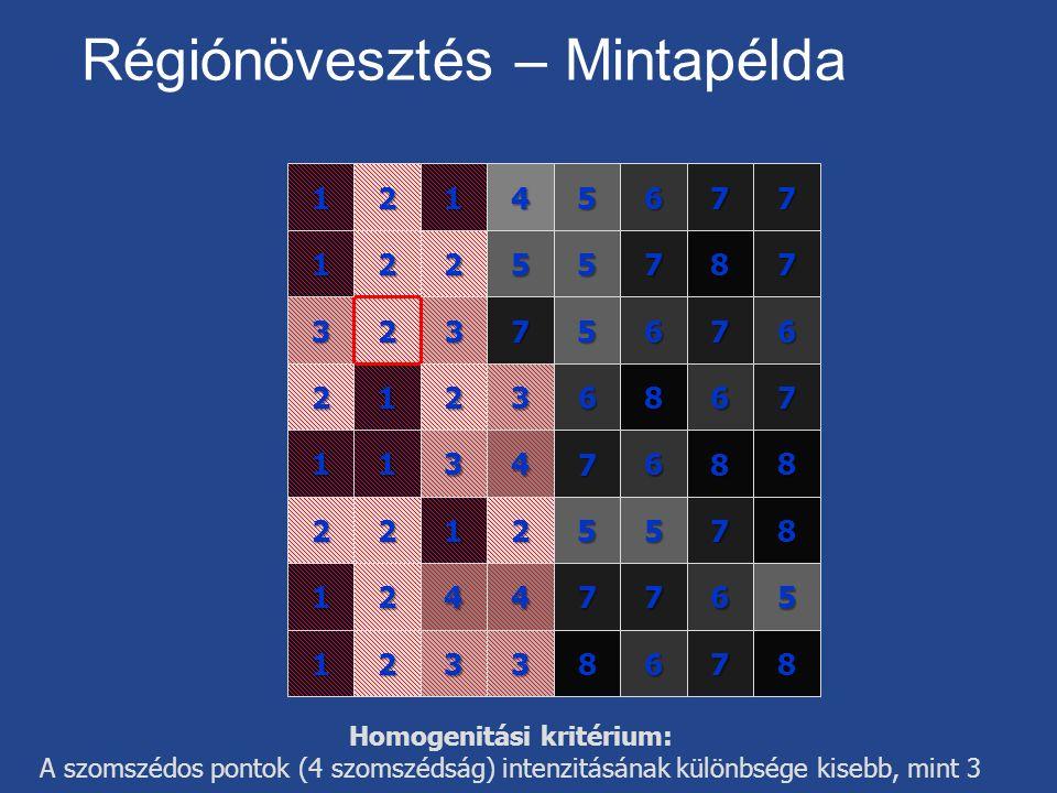 Homogenitási kritérium: A szomszédos pontok (4 szomszédság) intenzitásának különbsége kisebb, mint 3 Régiónövesztés – Mintapélda4567 25 3567 468 58 678 3 1 7 8 7 6 7 68 78 7 7 6 7 8 56 57 7 2 51 211 2 2 11 1 1 1 2 222 2 2 3 3 33 44
