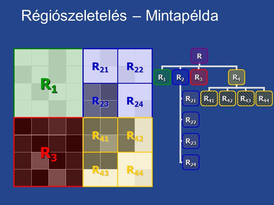 Régiószeletelés – MintapéldaR R1R2 R21 R22 R23 R24 R3R4 R41R42R43R44 R1R1R1R1 R3R3R3R3 R 23 R 21 R 22 R 24 R 43 R 41 R 42 R 44