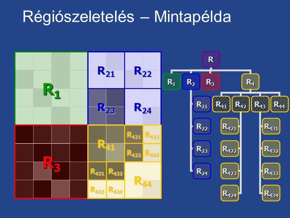 Régiószeletelés – MintapéldaR R1R2 R21 R22 R23 R24 R3R4 R41R42 R42 1 R42 2 R42 3 R42 4 R43 R43 1 R43 2 R43 3 R43 4 R44 R1R1R1R1 R3R3R3R3 R 23 R 21 R 2