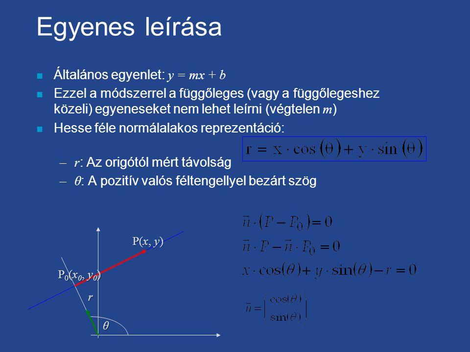 Egyenes leírása Általános egyenlet: y = mx + b Ezzel a módszerrel a függőleges (vagy a függőlegeshez közeli) egyeneseket nem lehet leírni (végtelen m ) n Hesse féle normálalakos reprezentáció: –r : Az origótól mért távolság –θ : A pozitív valós féltengellyel bezárt szög θ r P0(x0, y0)P0(x0, y0)P0(x0, y0)P0(x0, y0) P(x, y)