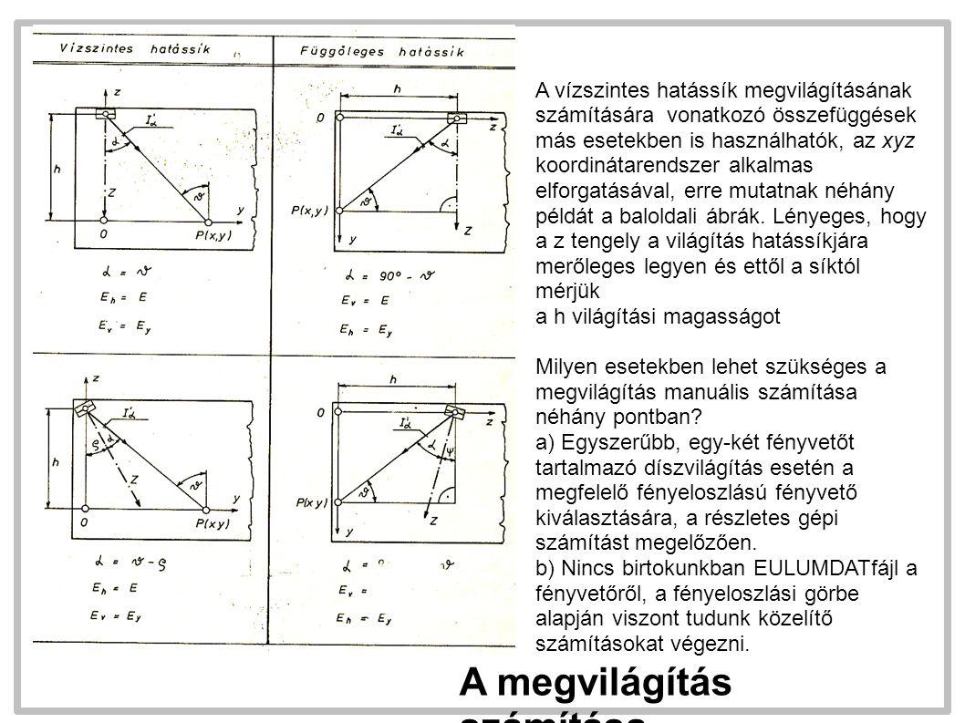 A megvilágítás számítása A vízszintes hatássík megvilágításának számítására vonatkozó összefüggések más esetekben is használhatók, az xyz koordinátarendszer alkalmas elforgatásával, erre mutatnak néhány példát a baloldali ábrák.