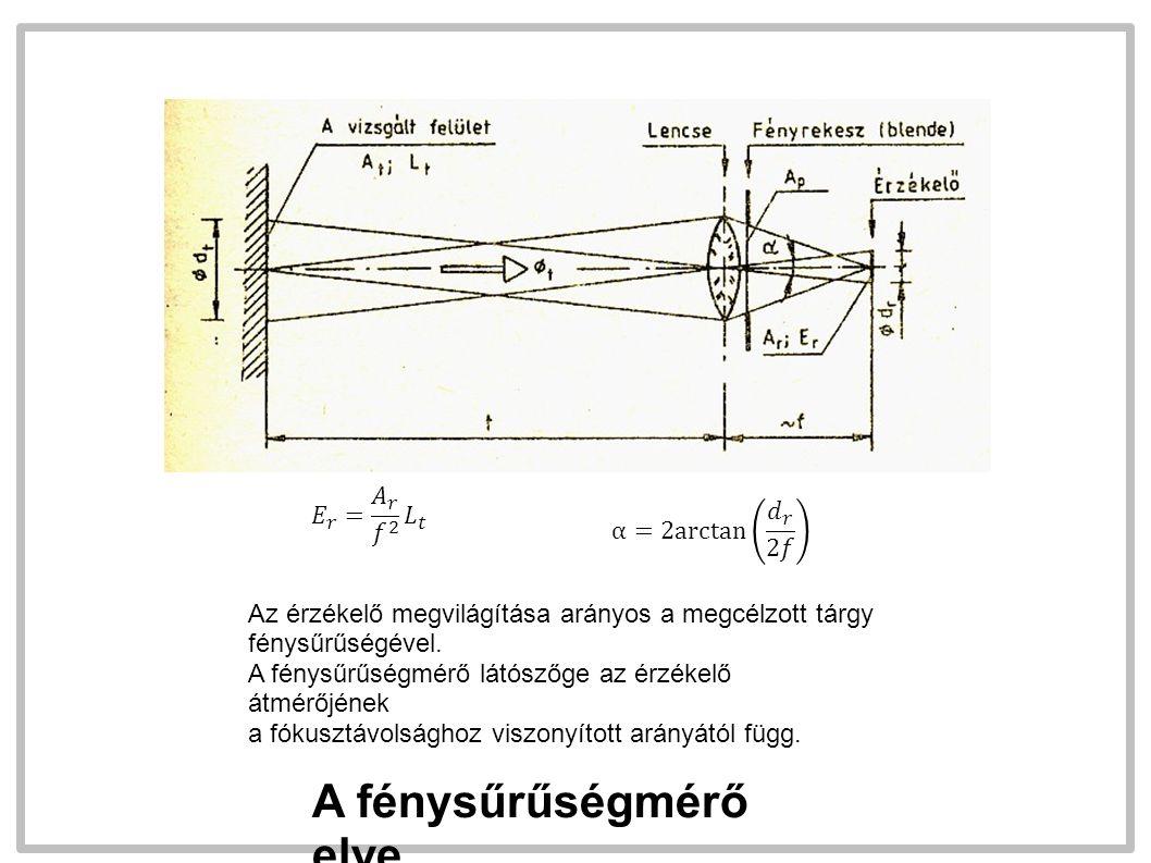 Az érzékelő megvilágítása arányos a megcélzott tárgy fénysűrűségével. A fénysűrűségmérő látószőge az érzékelő átmérőjének a fókusztávolsághoz viszonyí