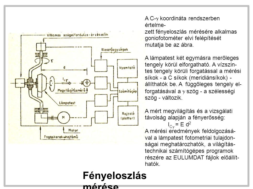 Fényeloszlás mérése A C-  koordináta rendszerben értelme- zett fényeloszlás mérésére alkalmas goniofotométer elvi felépítését mutatja be az ábra. A l