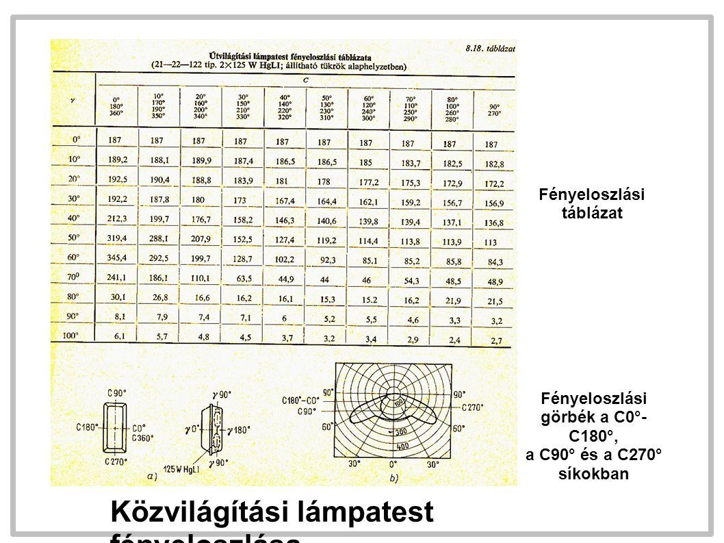 Közvilágítási lámpatest fényeloszlása Fényeloszlási táblázat Fényeloszlási görbék a C0°- C180°, a C90° és a C270° síkokban