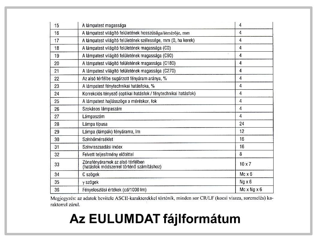 Az EULUMDAT fájlformátum