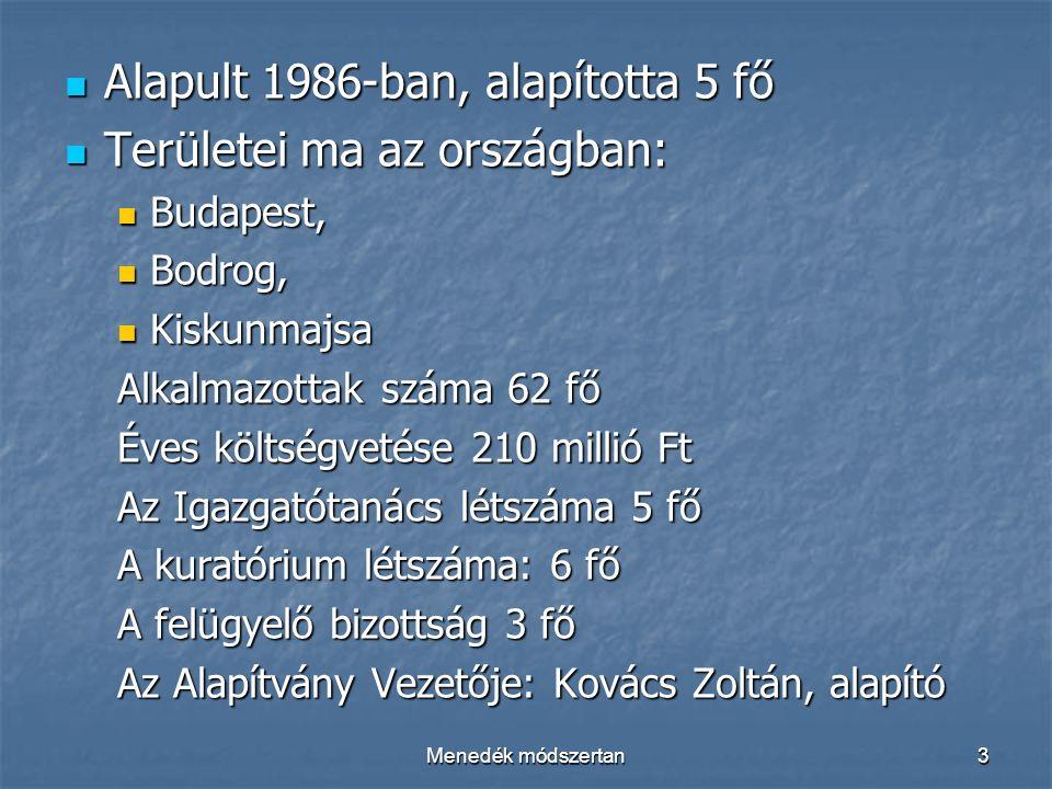Menedék módszertan3 Alapult 1986-ban, alapította 5 fő Alapult 1986-ban, alapította 5 fő Területei ma az országban: Területei ma az országban: Budapest, Budapest, Bodrog, Bodrog, Kiskunmajsa Kiskunmajsa Alkalmazottak száma 62 fő Éves költségvetése 210 millió Ft Az Igazgatótanács létszáma 5 fő A kuratórium létszáma: 6 fő A felügyelő bizottság 3 fő Az Alapítvány Vezetője: Kovács Zoltán, alapító