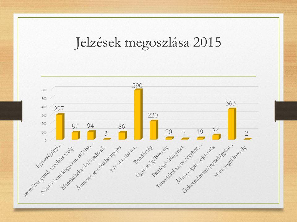 Jelzések megoszlása 2015