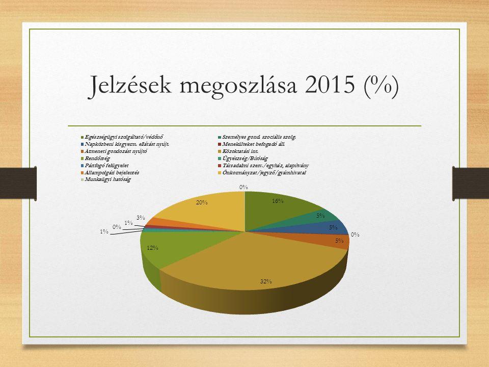 Jelzések megoszlása 2015 (%)