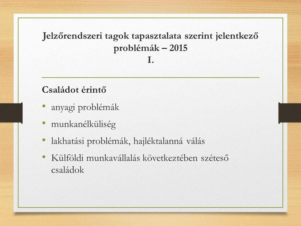 Jelzőrendszeri tagok tapasztalata szerint jelentkező problémák – 2015 I. Családot érintő anyagi problémák munkanélküliség lakhatási problémák, hajlékt