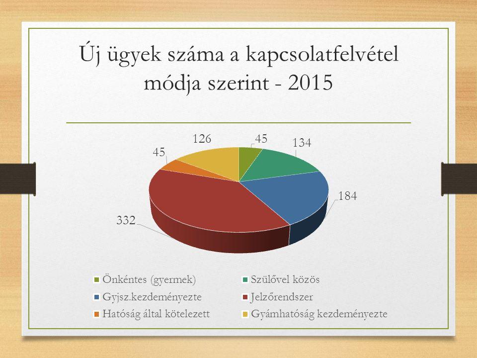 Új ügyek száma a kapcsolatfelvétel módja szerint - 2015