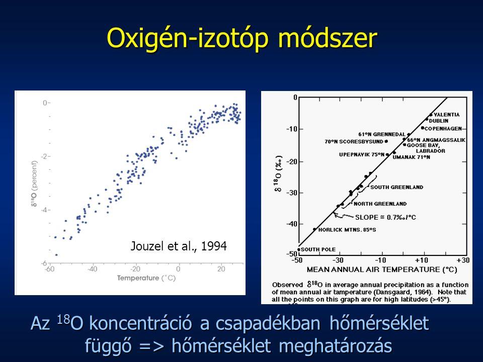 Az 18 O koncentráció a csapadékban hőmérséklet függő => hőmérséklet meghatározás Jouzel et al., 1994 Oxigén-izotóp módszer