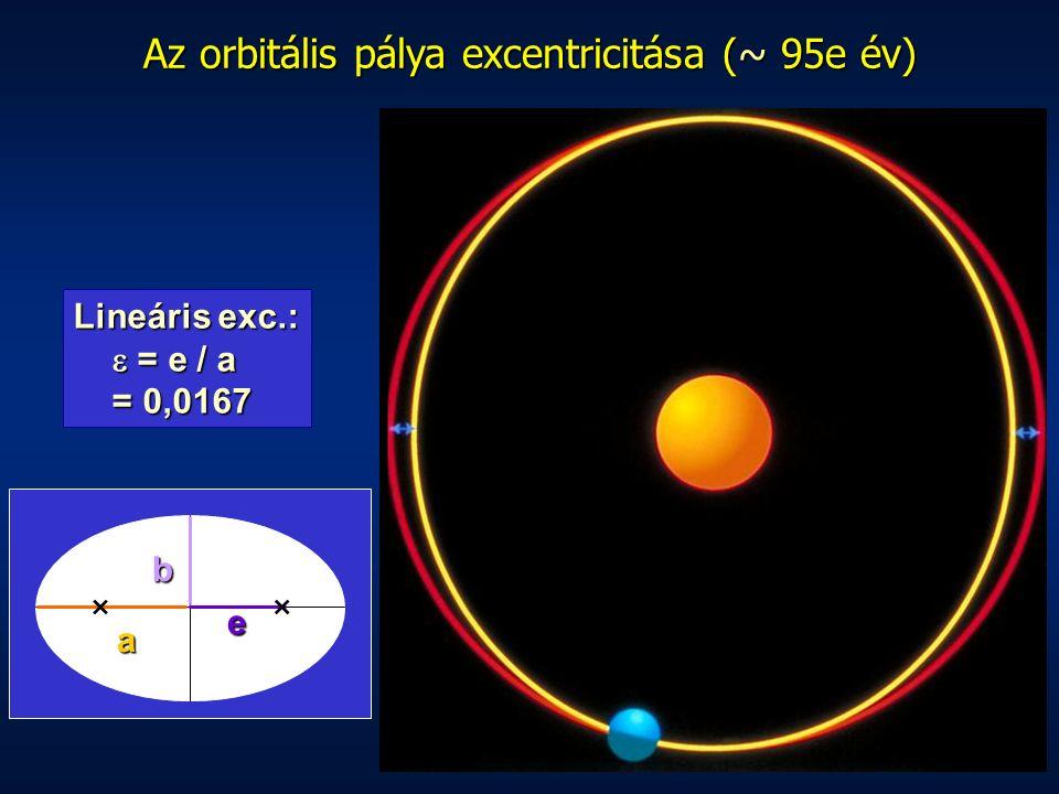 b ×× e a Lineáris exc.:  = e / a  = e / a = 0,0167 = 0,0167 Az orbitális pálya excentricitása (~95e év) Az orbitális pálya excentricitása (~ 95e év)