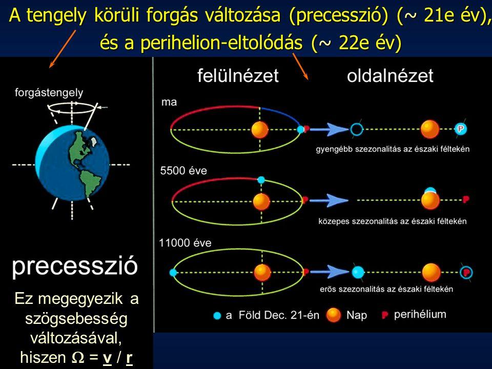 A tengely körüli forgás változása (precesszió) (~21e év), A tengely körüli forgás változása (precesszió) (~ 21e év), és a perihelion-eltolódás (~22e év) és a perihelion-eltolódás (~ 22e év) Ez megegyezik a szögsebesség változásával, hiszen  = v / r