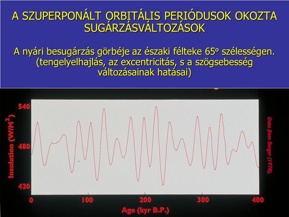 A SZUPERPONÁLT ORBITÁLIS PERIÓDUSOK OKOZTA SUGÁRZÁSVÁLTOZÁSOK A nyári besugárzás görbéje az északi félteke 65 o szélességen. (tengelyelhajlás, az exce