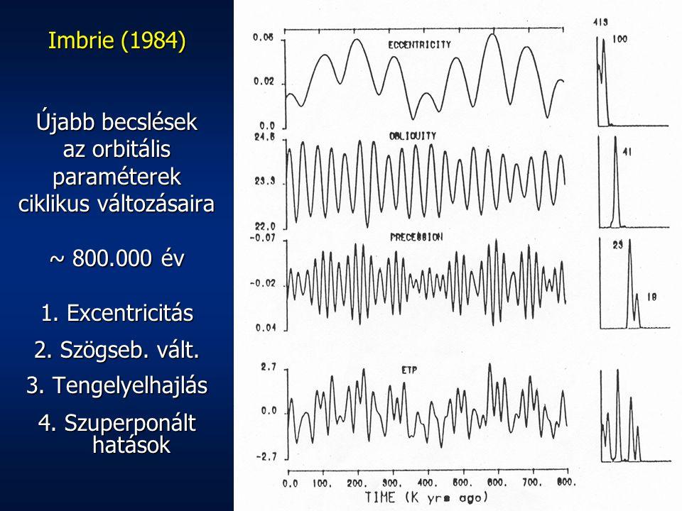 Imbrie (1984) Újabb becslések az orbitális paraméterek ciklikus változásaira ~ 800.000 év 1. Excentricitás 2. Szögseb. vált. 3. Tengelyelhajlás 4. Szu