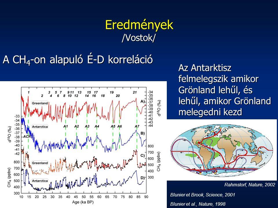 Eredmények /Vostok/ Az Antarktisz felmelegszik amikor Grönland lehűl, és lehűl, amikor Grönland melegedni kezd Blunier et al., Nature, 1998 A CH 4 -on alapuló É-D korreláció Blunier et Brook, Science, 2001 Rahmstorf, Nature, 2002