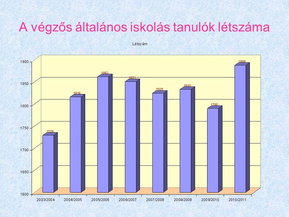 A végzős általános iskolás tanulók létszáma
