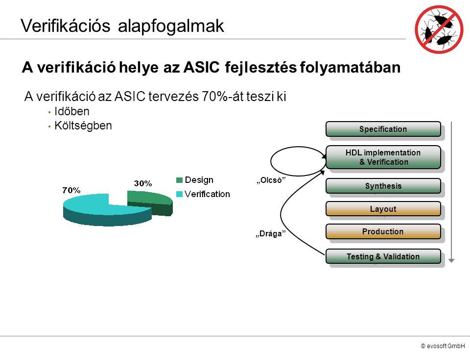 © evosoft GmbH A verifikáció helye az ASIC fejlesztés folyamatában Verifikációs alapfogalmak Specification HDL implementation & Verification Synthesis