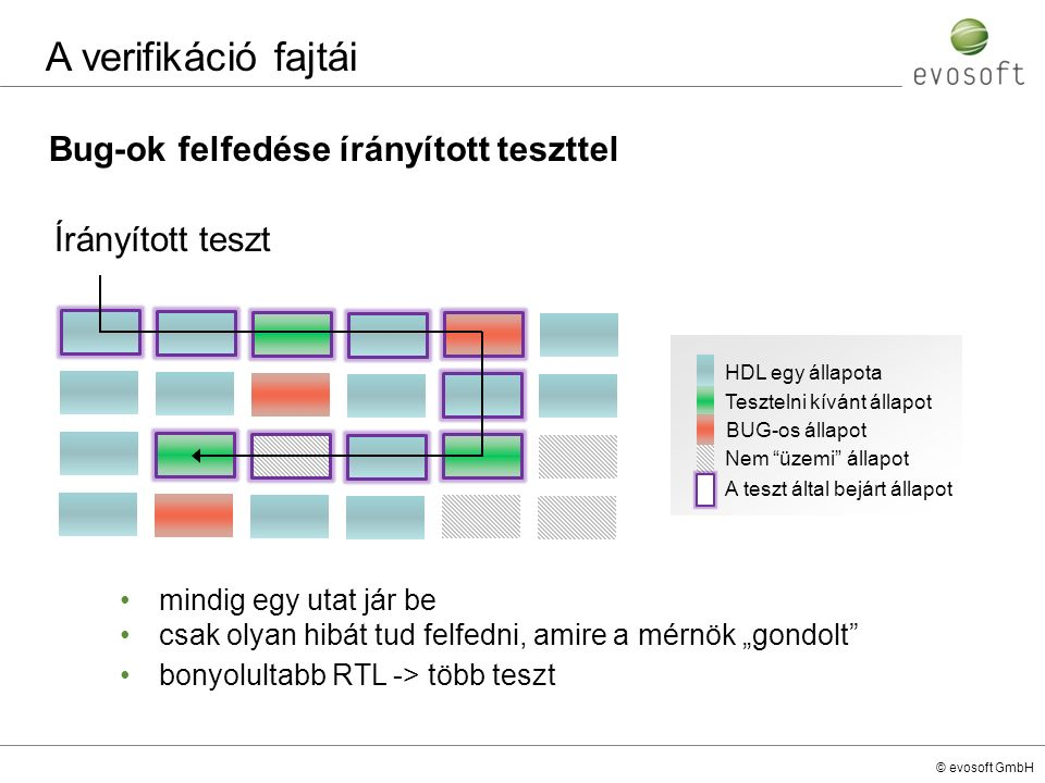 © evosoft GmbH Bug-ok felfedése írányított teszttel A verifikáció fajtái Írányított teszt HDL egy állapota Tesztelni kívánt állapot BUG-os állapot Nem