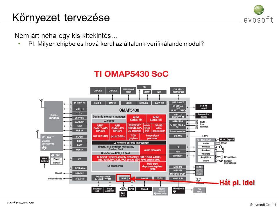 © evosoft GmbH Környezet tervezése Nem árt néha egy kis kitekintés… Pl. Milyen chipbe és hová kerül az általunk verifikálandó modul? Hát pl. ide! Forr