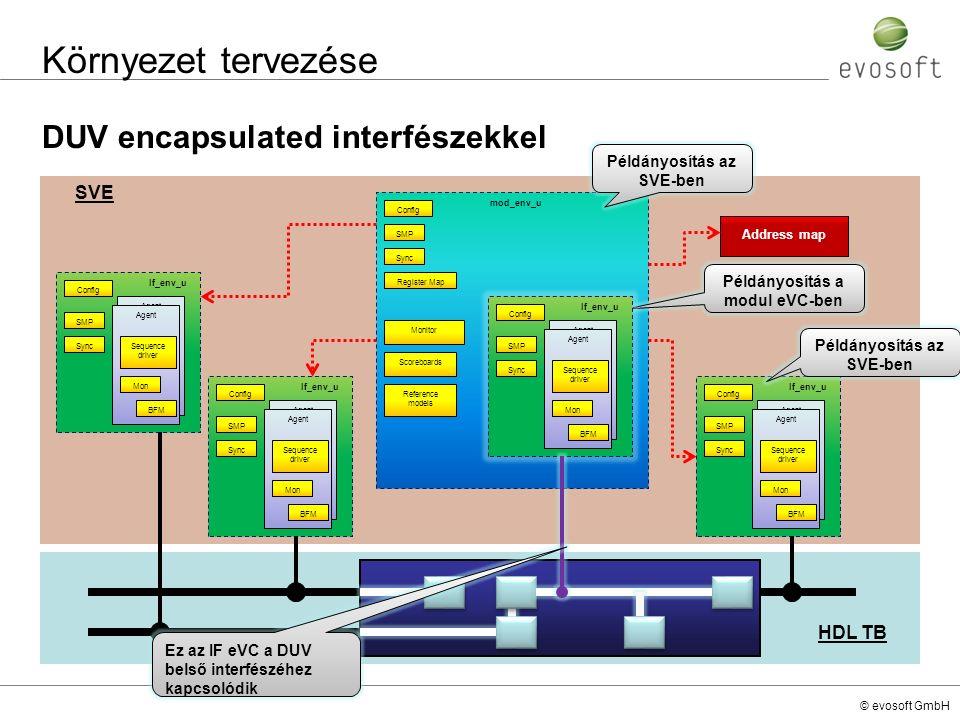 © evosoft GmbH HDL TB SVE Környezet tervezése DUV encapsulated interfészekkel If_env_u Config SMP Agent Sequence driver Sync Mon BFM mod_env_u Config