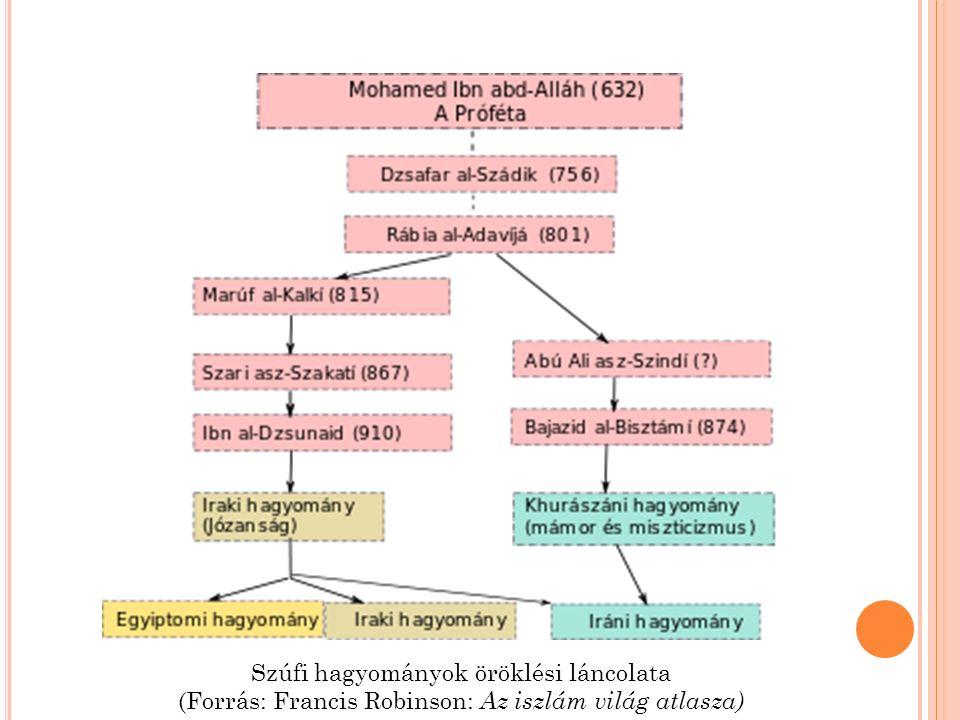 Szúfi hagyományok öröklési láncolata (Forrás: Francis Robinson: Az iszlám világ atlasza)