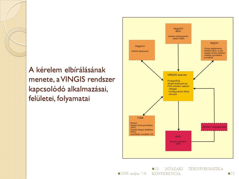 A kérelem elbírálásának menete, a VINGIS rendszer kapcsolódó alkalmazásai, felületei, folyamatai 2009.