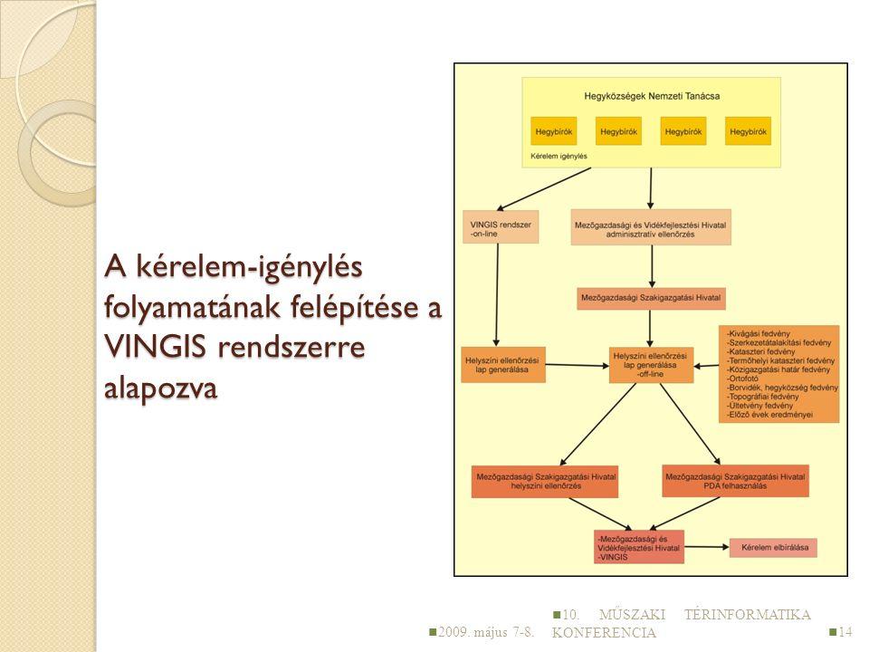 A kérelem-igénylés folyamatának felépítése a VINGIS rendszerre alapozva 2009.