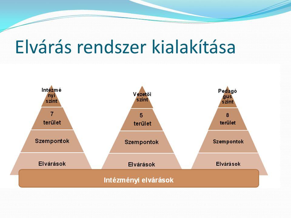Intézményi önértékelés 1.Pedagógiai folyamatok 2.