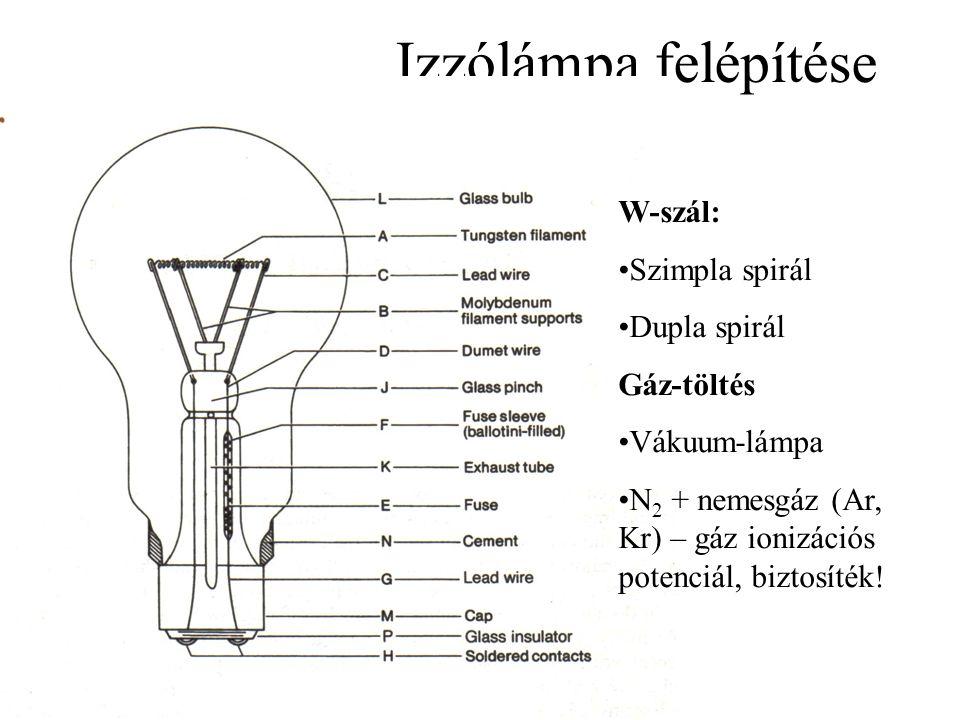 Izzólámpa felépítése W-szál: Szimpla spirál Dupla spirál Gáz-töltés Vákuum-lámpa N 2 + nemesgáz (Ar, Kr) – gáz ionizációs potenciál, biztosíték!
