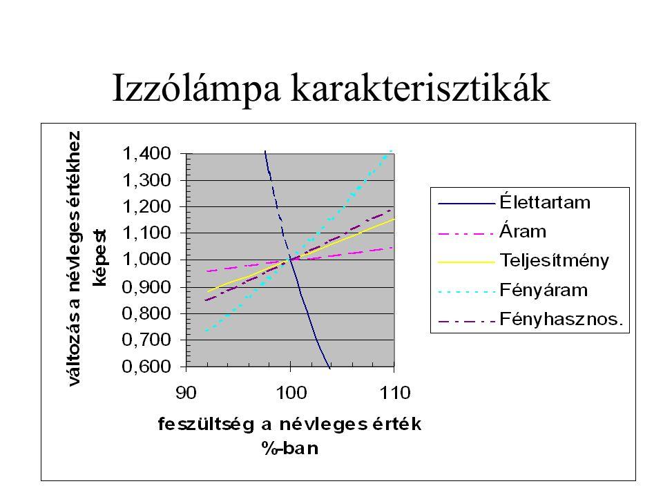 Izzólámpa karakterisztikák