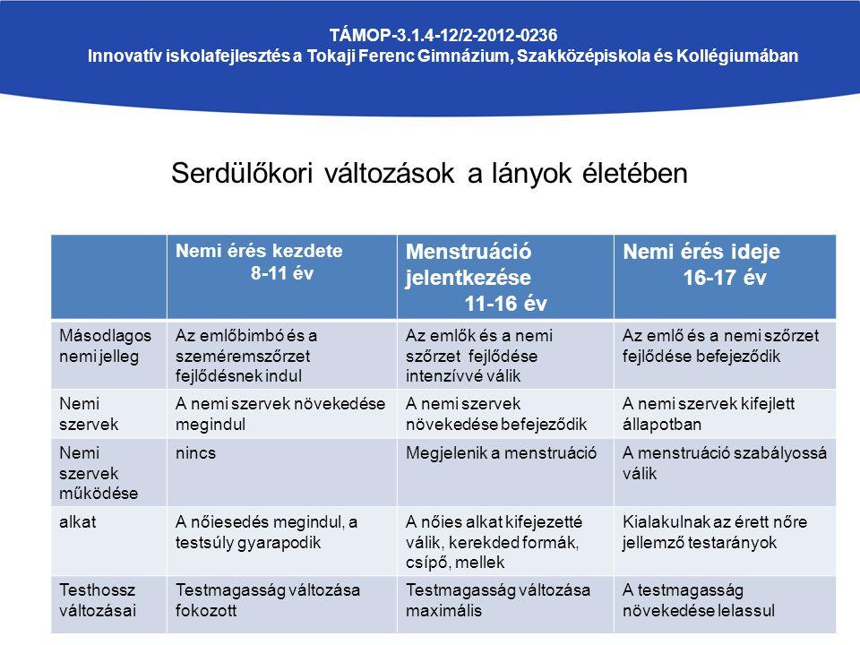 TÁMOP-3.1.4-12/2-2012-0236 Innovatív iskolafejlesztés a Tokaji Ferenc Gimnázium, Szakközépiskola és Kollégiumában Serdülőkori változások a lányok élet